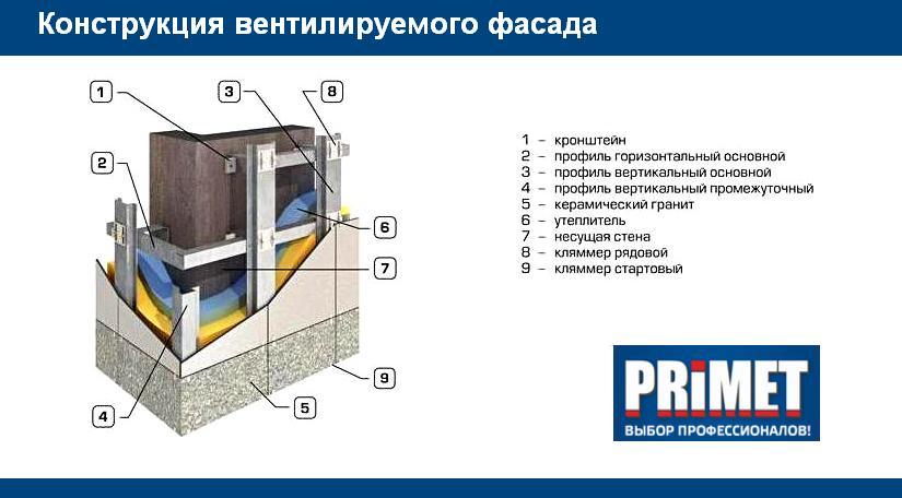 Система профилей и крепления для вентилируемых фасадов