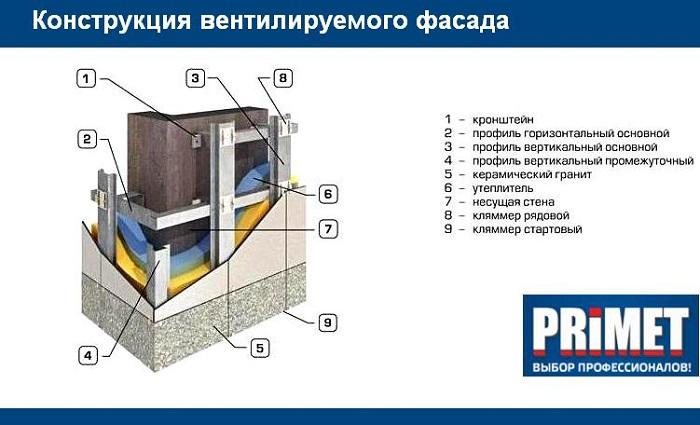 система навесного фасада от производителя в Ростове-на-Дону